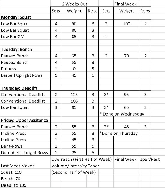 Crossfit Programming Spreadsheet