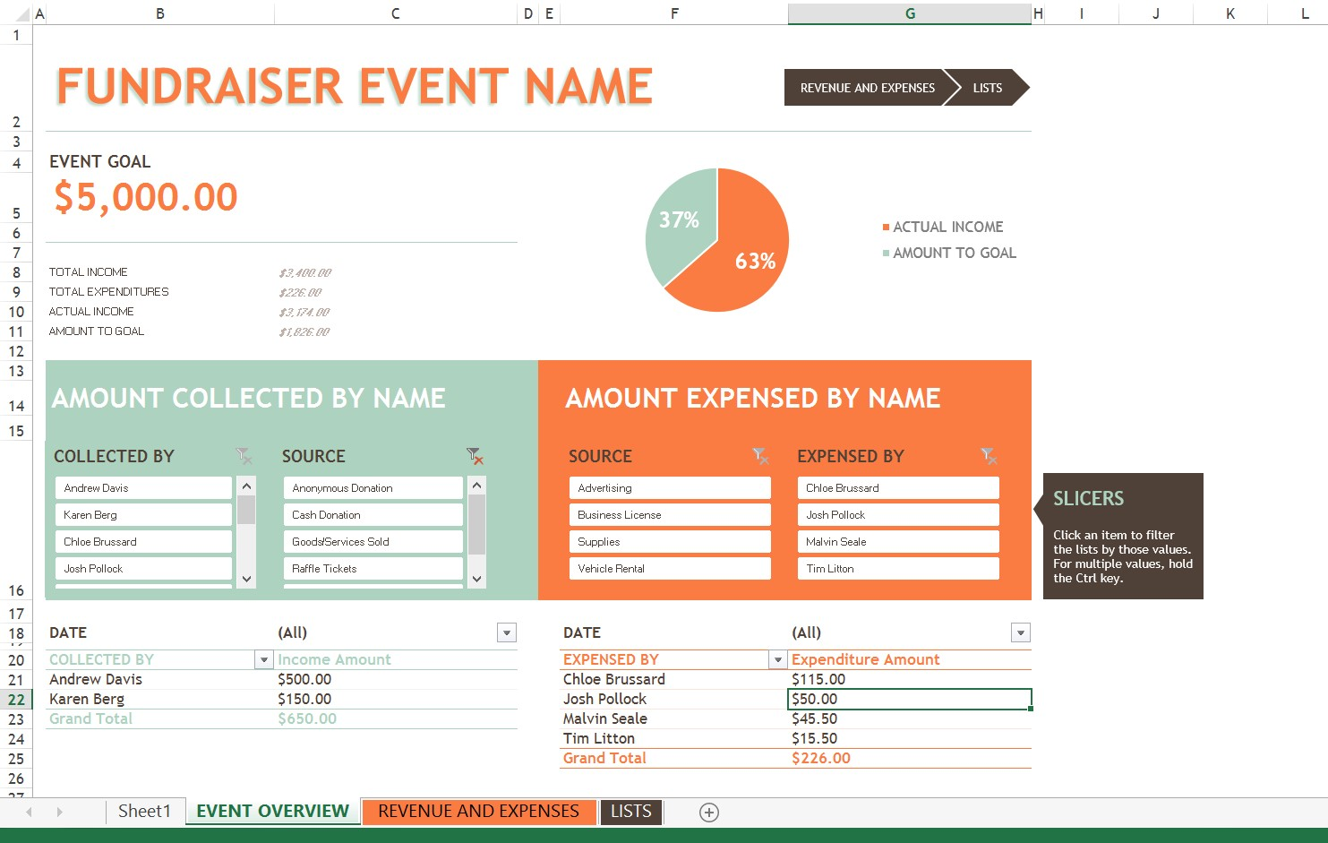 Fundraiser Tracking Spreadsheet fundraising event budget template