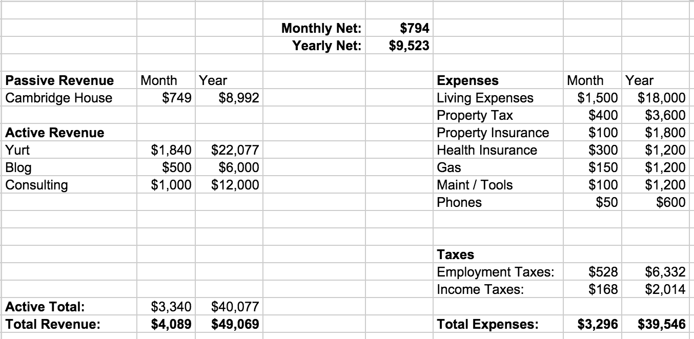 Income Projection Spreadsheet