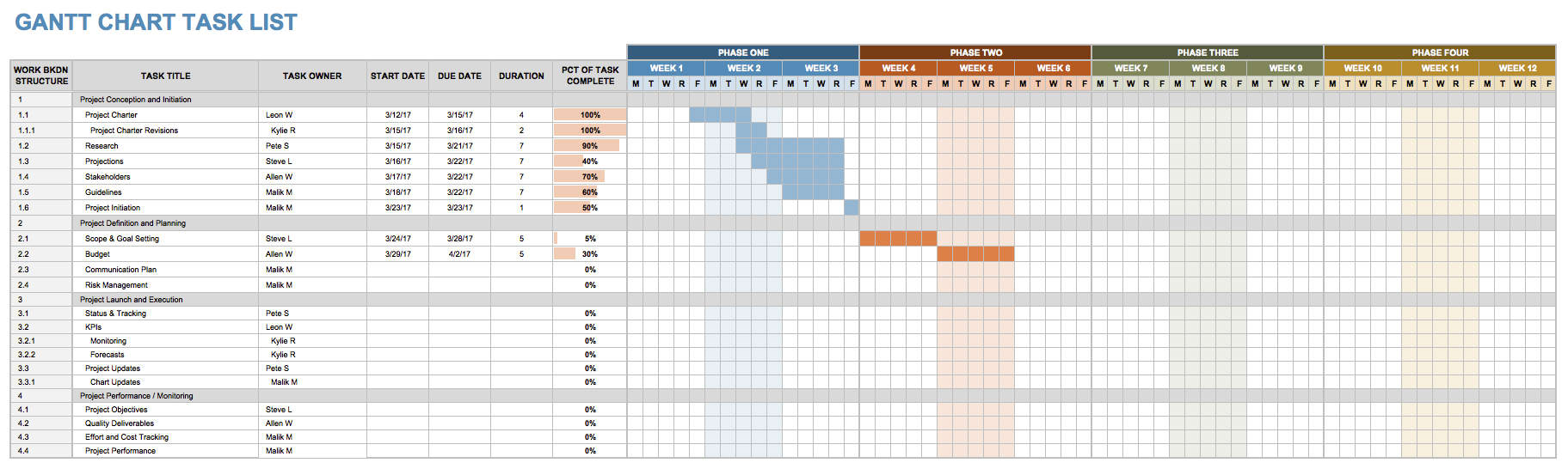 Commercial Construction Schedule Template  Construction Schedules Templates