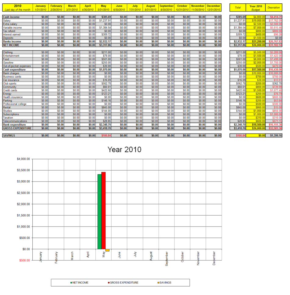 Income And Expense Spreadsheet Template Excel  Expense Sheet Format