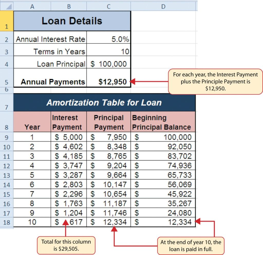 amortization table for auto loan