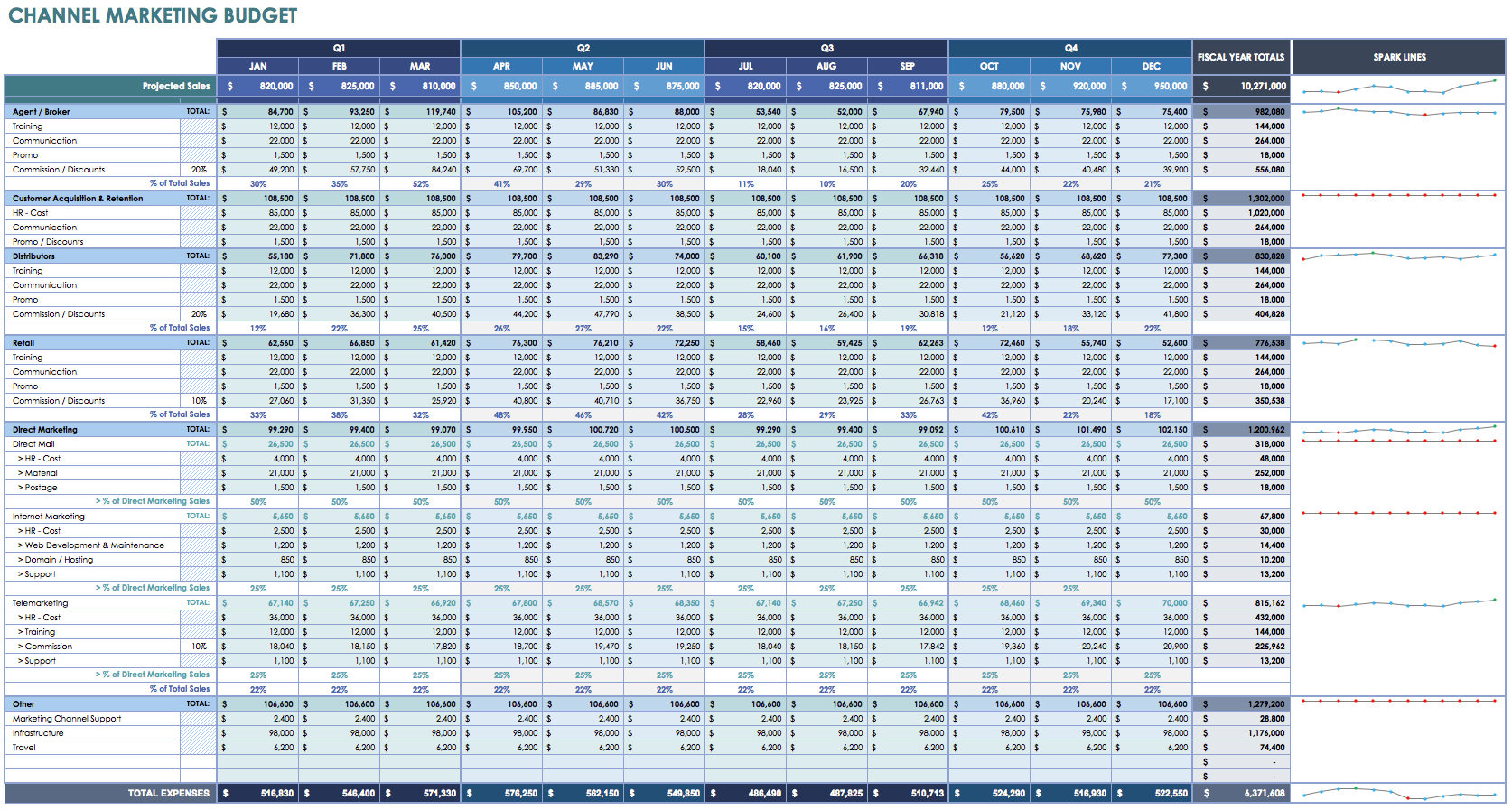 free example of business expenses spreadsheet templates