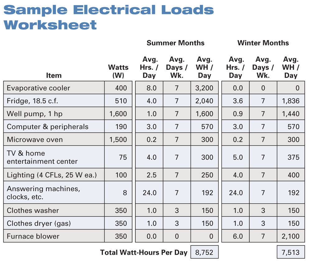 Heat Load Calculation Spreadsheet – Electrical Load Calculation Worksheet
