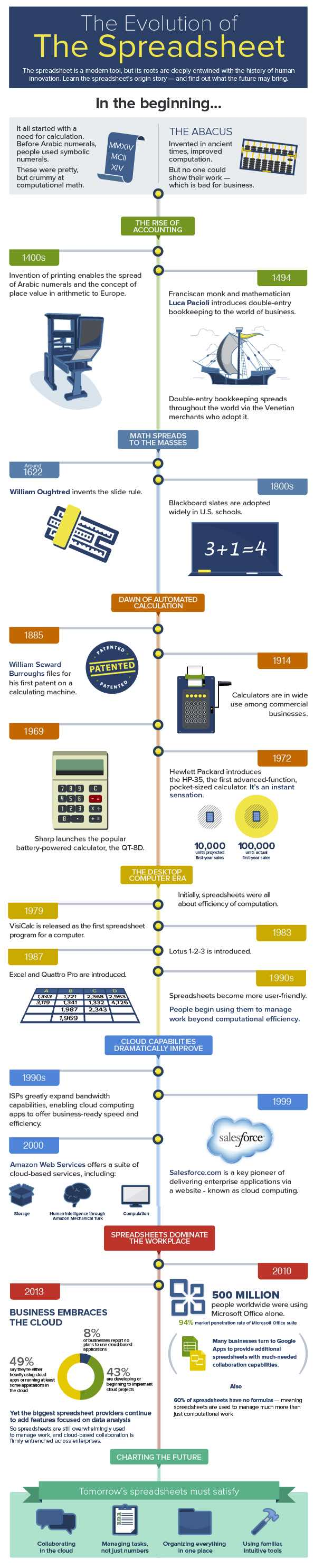 history of spreadsheet software