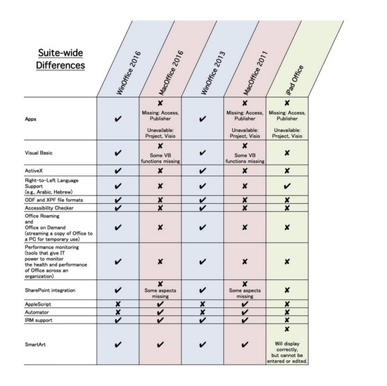 how to compare two excel spreadsheets for differences 2010