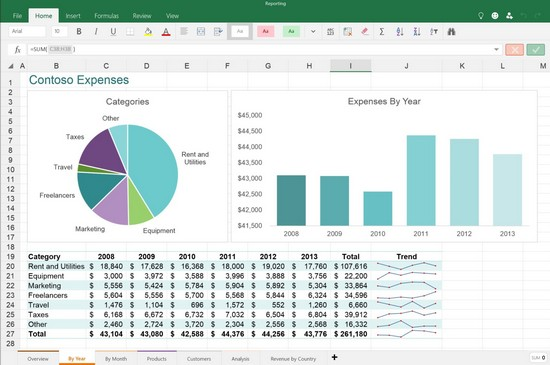 how to do excel pivot tables