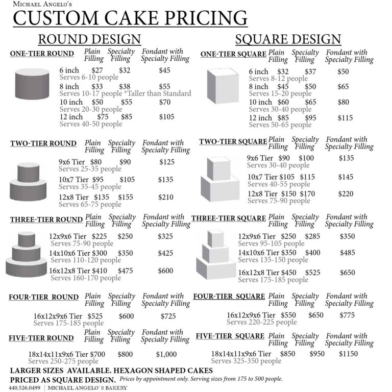 how to price cakes for profit