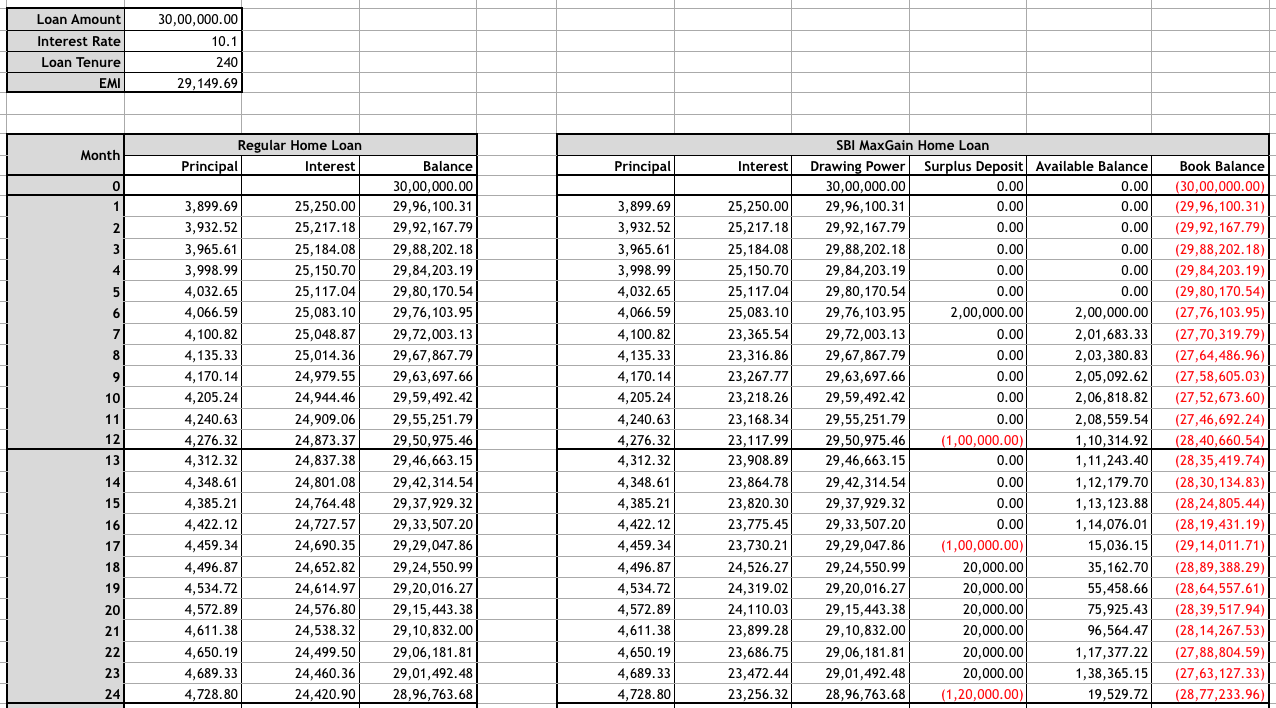 loan amortization spreadsheet excel