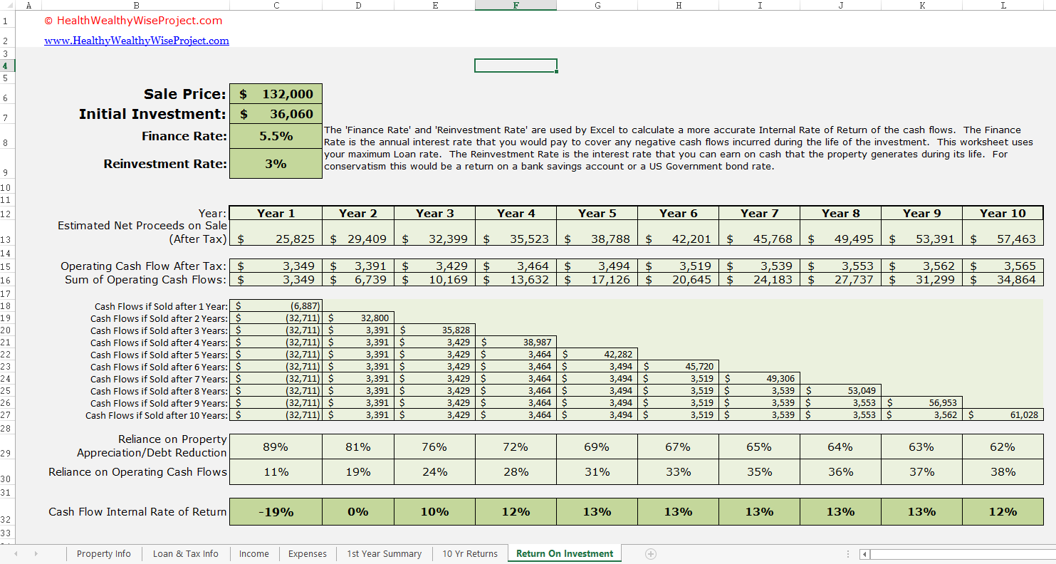 rental property investment analysis worksheet