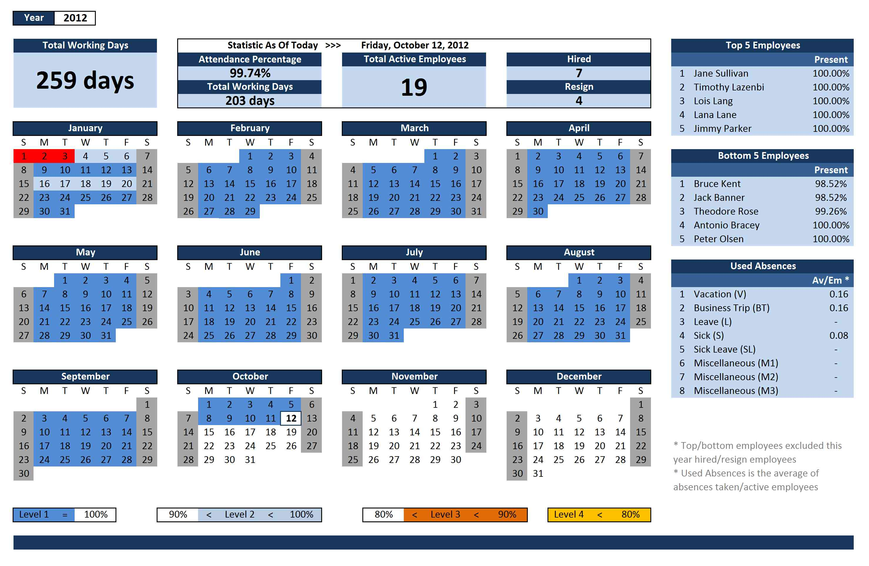 staff scheduling template excel