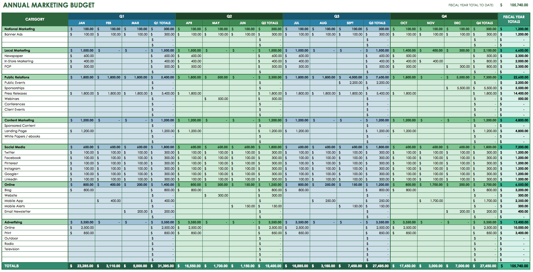 Free Template Social Media Tracking Spreadsheet