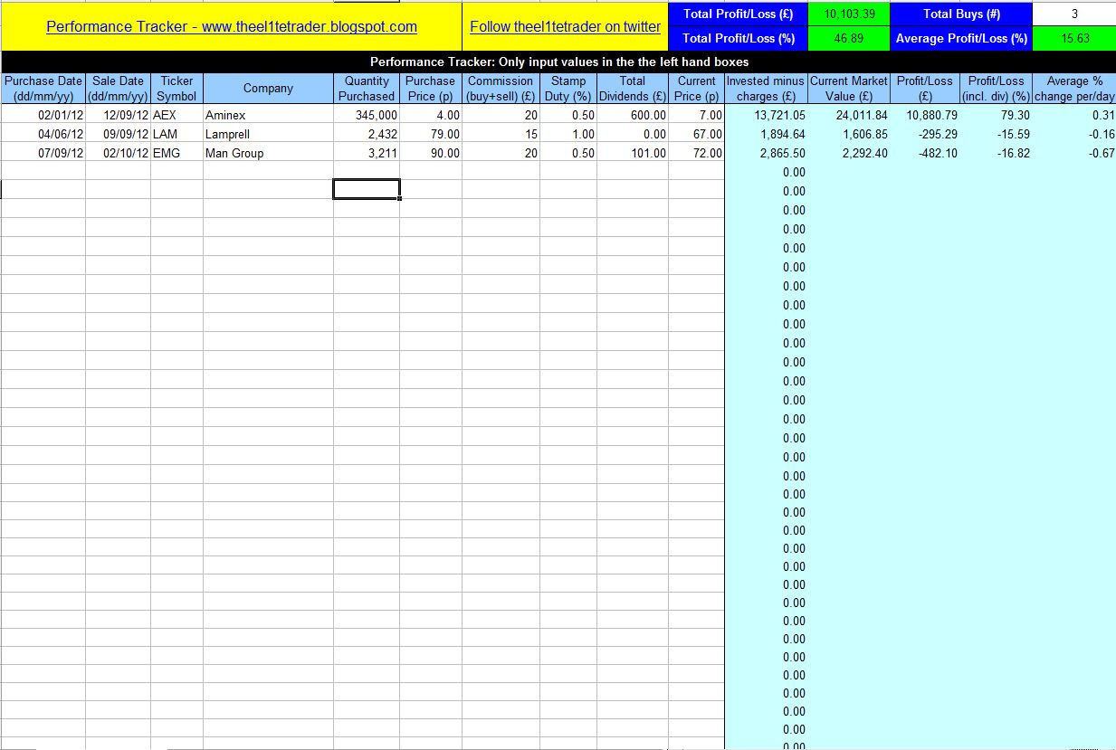 Free investment tracking spreadsheet Template