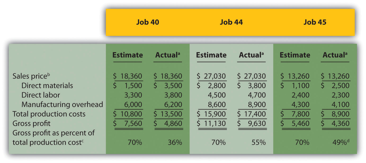 How To Make A Cost Analysis Spreadsheet (9)