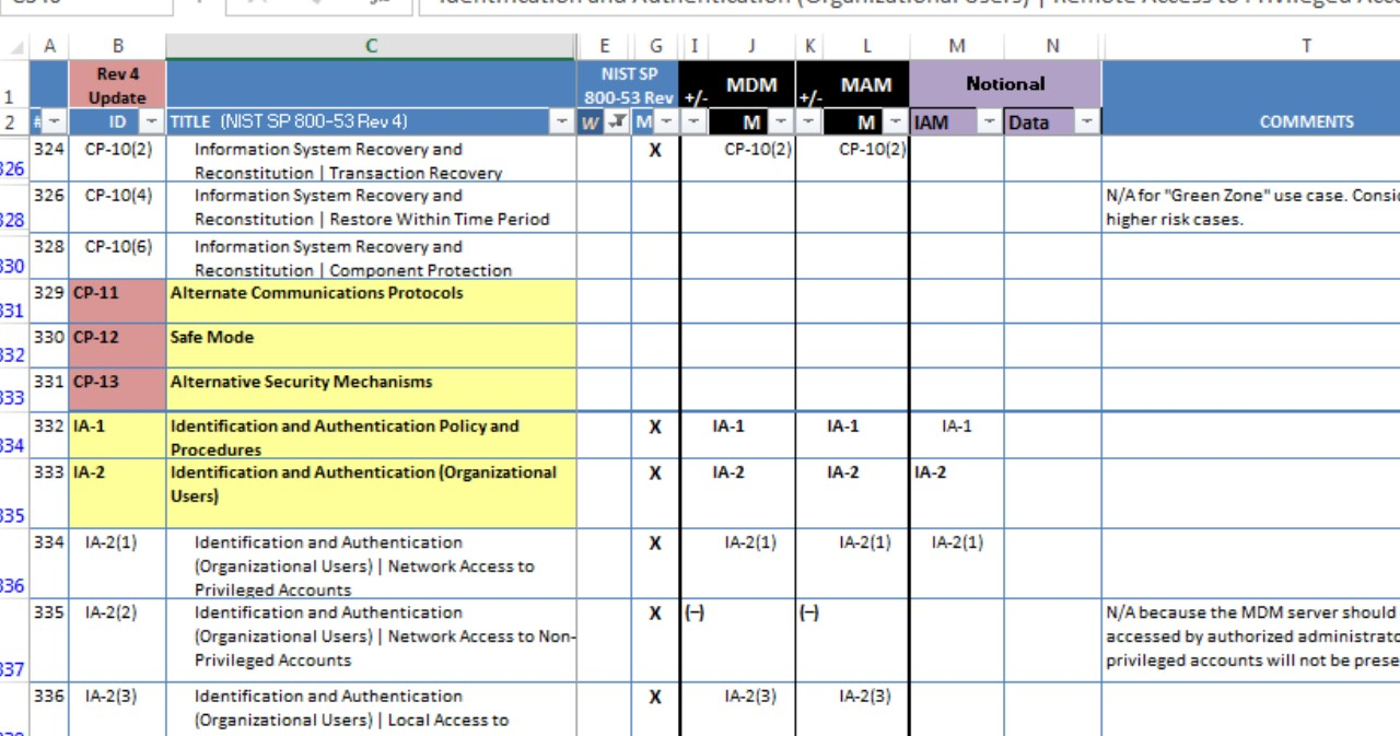 Nist 800-53 Controls Spreadsheet templates