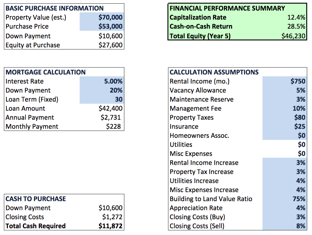 Real Estate Investment Analysis Spreadsheets