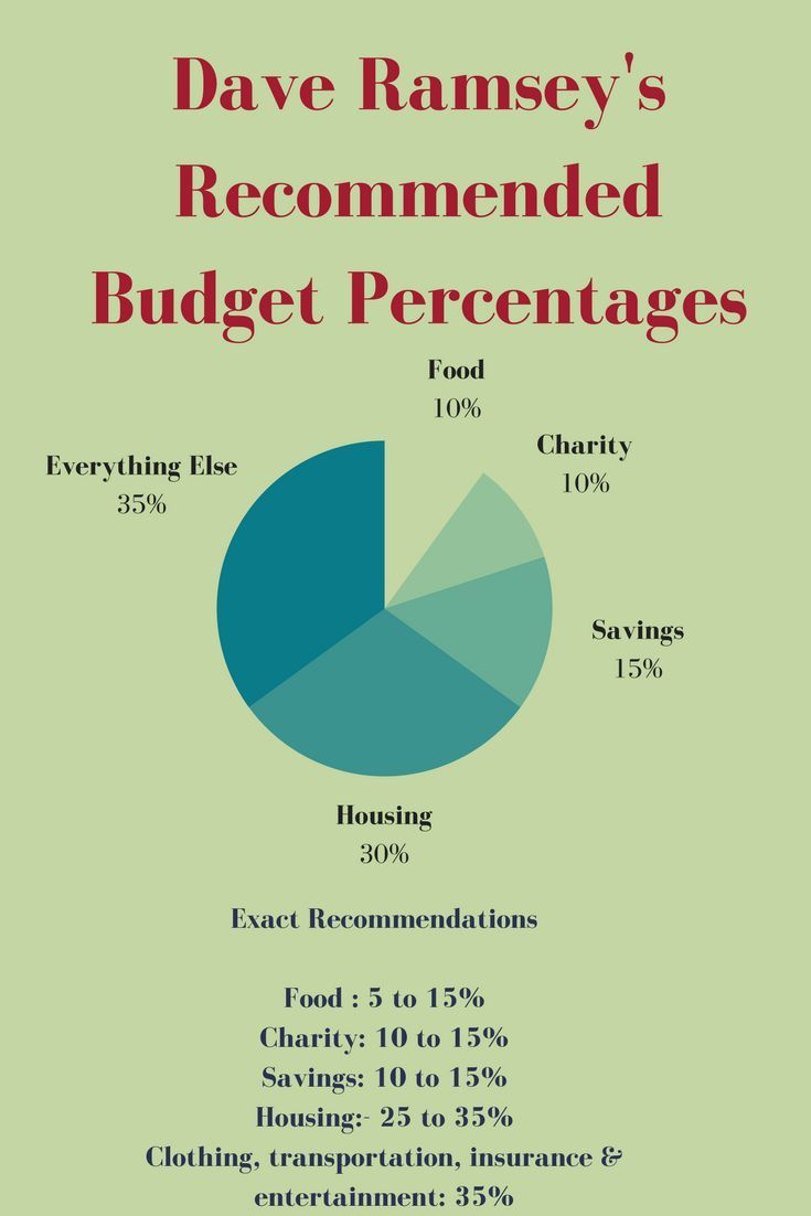 dave ramsey budget calculator free