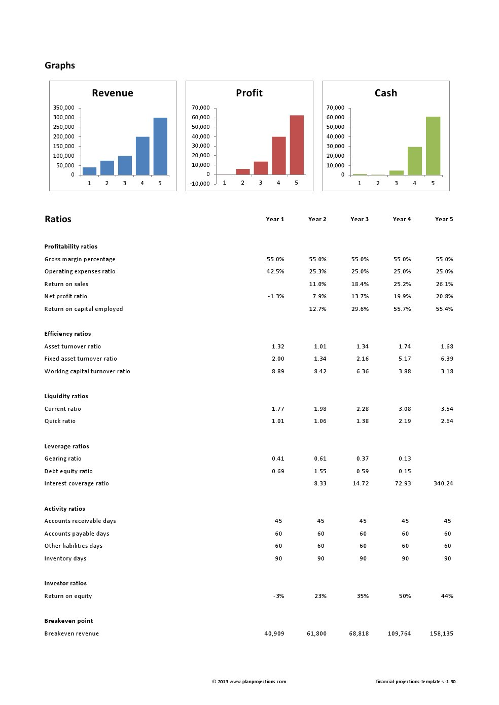 download financial projection template for startup
