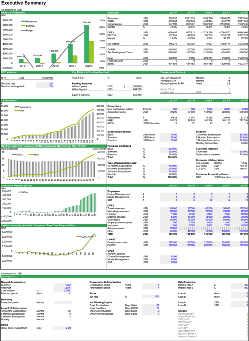 financial projection template for business plan