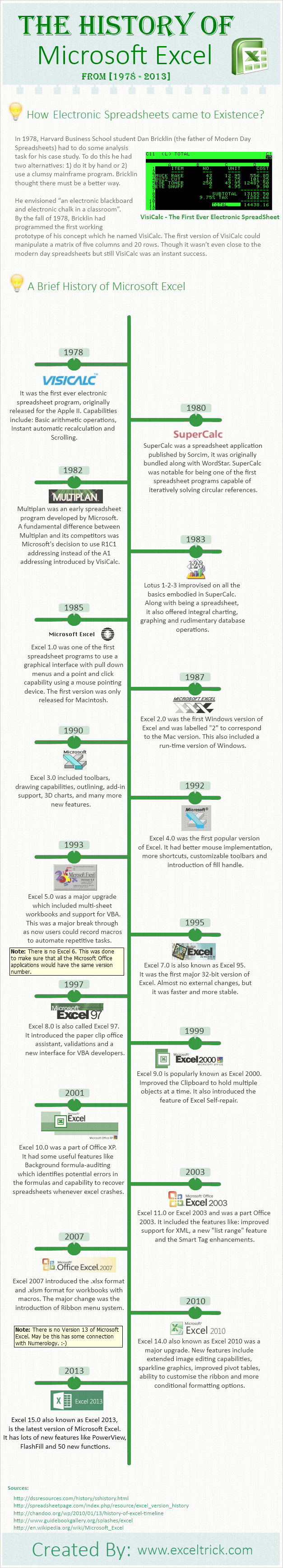 history of electronic spreadsheets