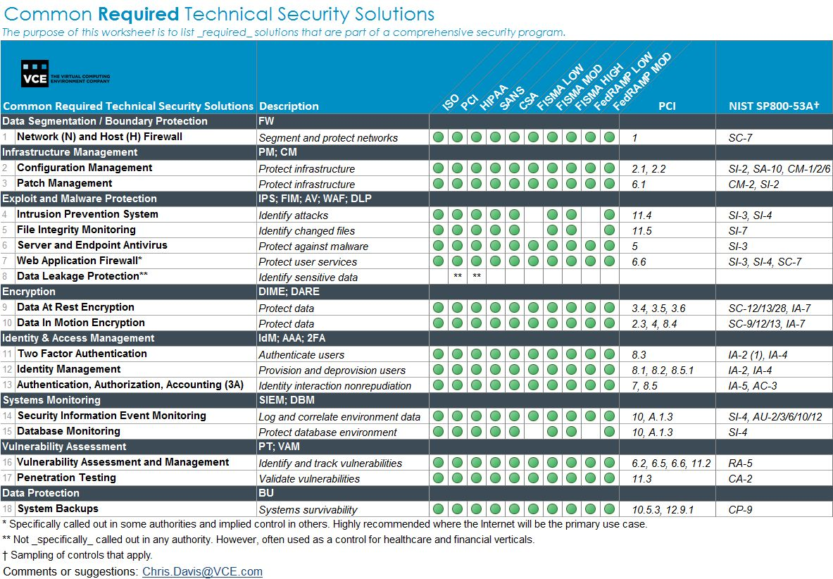 nist security controls checklist