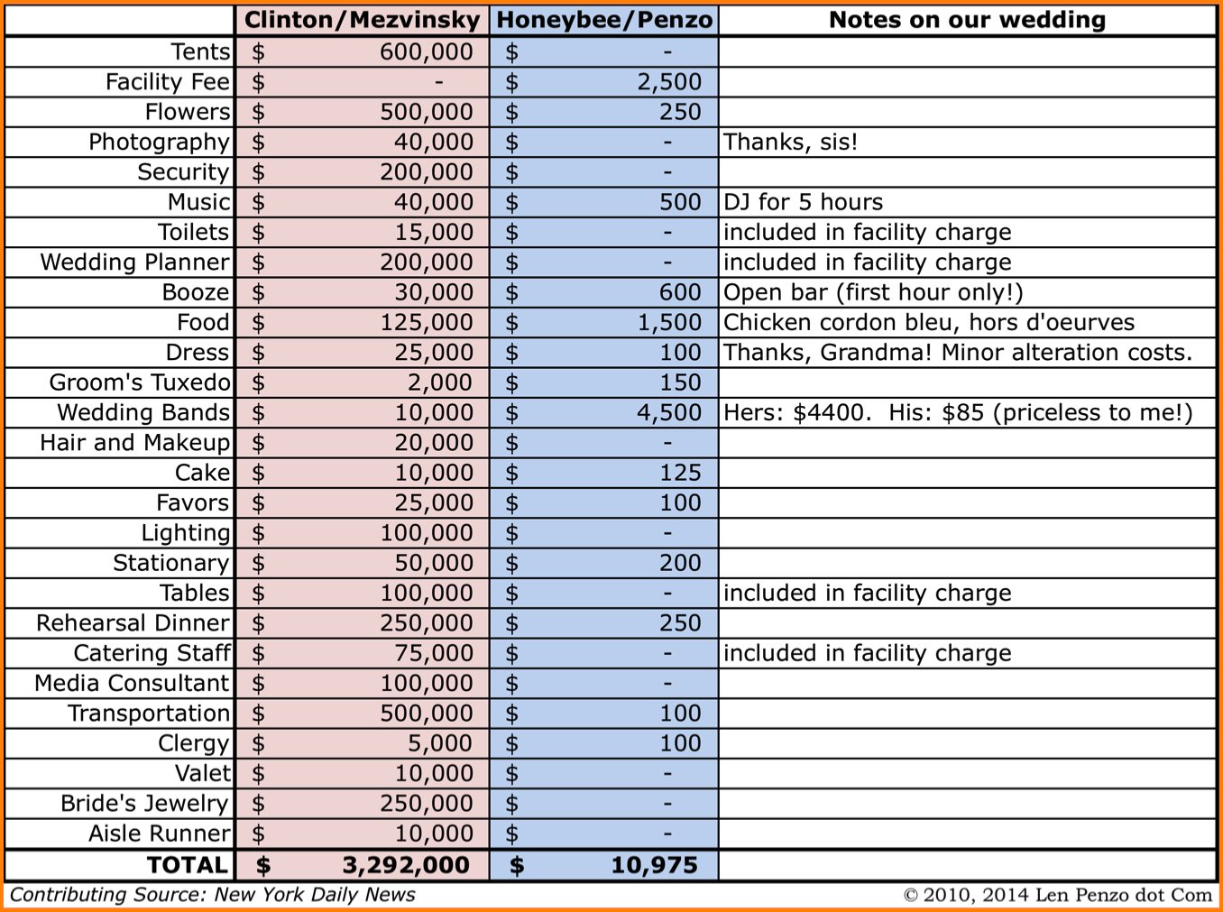 sample wedding expenses list spreadsheet download