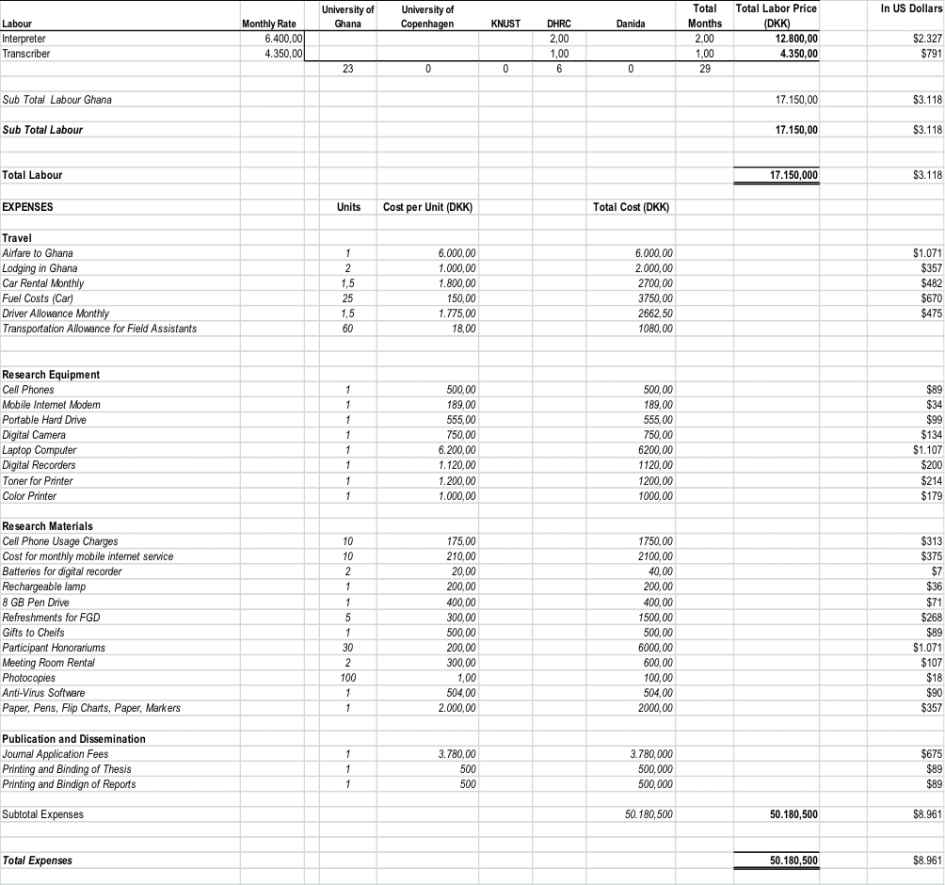 spreadsheet examples for budget free